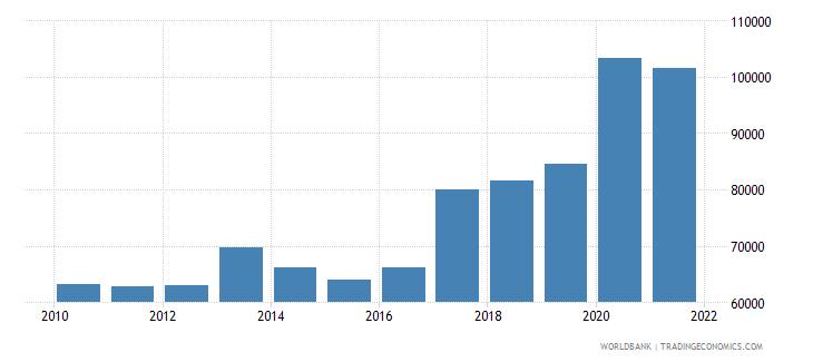 romania liquid liabilities in millions usd 2000 constant wb data