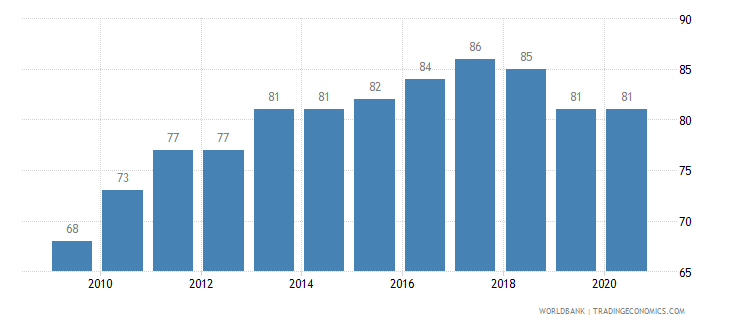 romania listed domestic companies total wb data