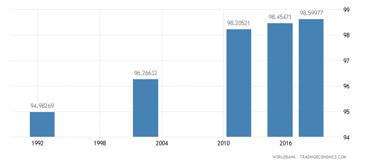 romania literacy rate adult female percent of females ages 15 and above wb data