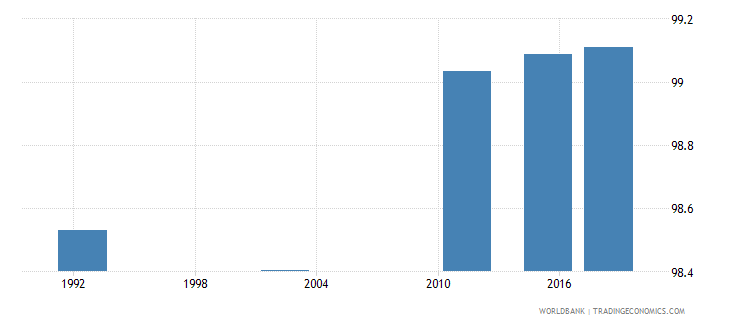 romania literacy rate adult male percent of males ages 15 and above wb data
