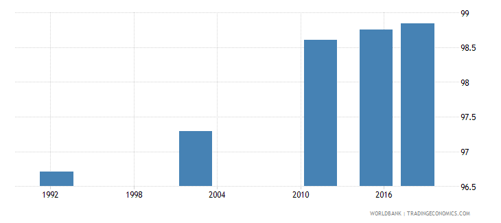 romania literacy rate adult total percent of people ages 15 and above wb data