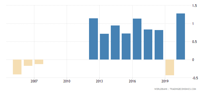 romania loans from nonresident banks net to gdp percent wb data