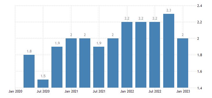 romania long term unemployment eurostat data