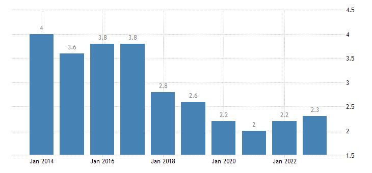 romania long term unemployment rate males eurostat data