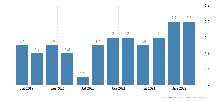 Romania Long Term Unemployment Rate