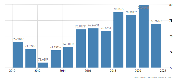 romania manufactures imports percent of merchandise imports wb data