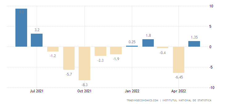 Romania Manufacturing Production