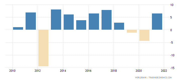 romania manufacturing value added annual percent growth wb data