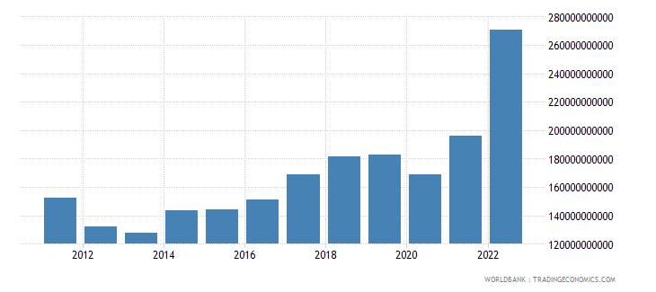 romania manufacturing value added current lcu wb data