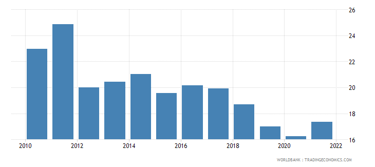 romania manufacturing value added percent of gdp wb data