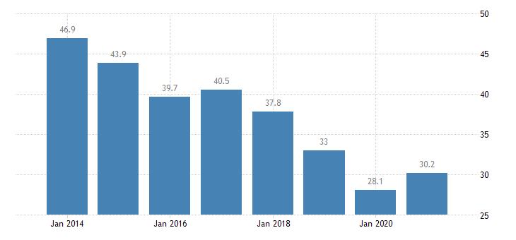 romania material deprivation rate females eurostat data