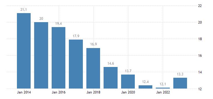 romania median of the housing cost burden distribution females eurostat data