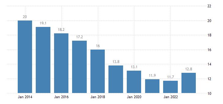romania median of the housing cost burden distribution males eurostat data