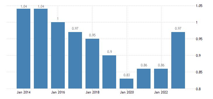 romania median relative income of elderly people eurostat data