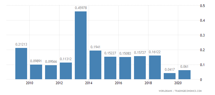 romania merchandise exports by the reporting economy residual percent of total merchandise exports wb data
