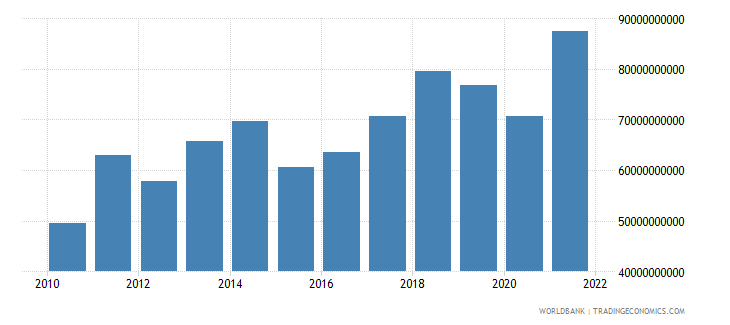 romania merchandise exports current us$ wb data