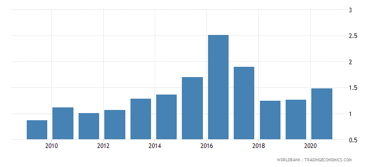 romania merchandise exports to developing economies in east asia  pacific percent of total merchandise exports wb data