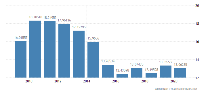romania merchandise exports to developing economies in europe  central asia percent of total merchandise exports wb data