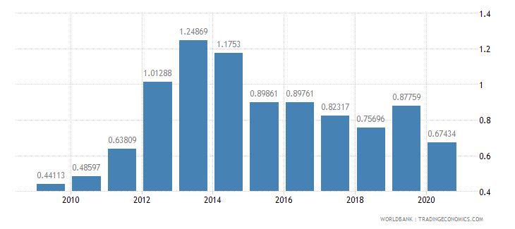 romania merchandise exports to developing economies in latin america  the caribbean percent of total merchandise exports wb data