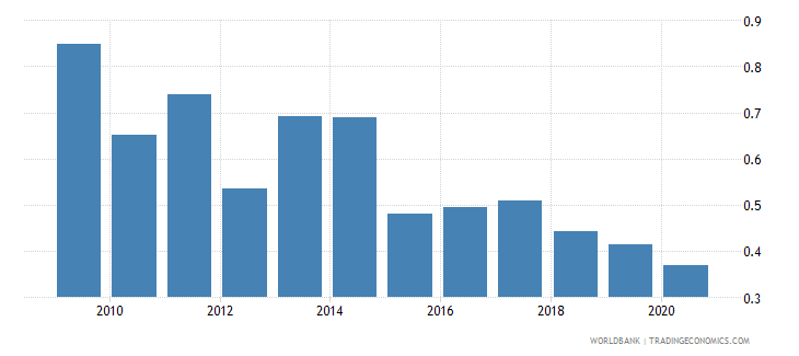 romania merchandise exports to developing economies in south asia percent of total merchandise exports wb data