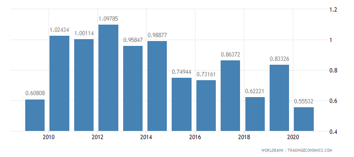 romania merchandise exports to developing economies in sub saharan africa percent of total merchandise exports wb data