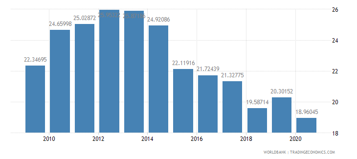 romania merchandise exports to developing economies outside region percent of total merchandise exports wb data