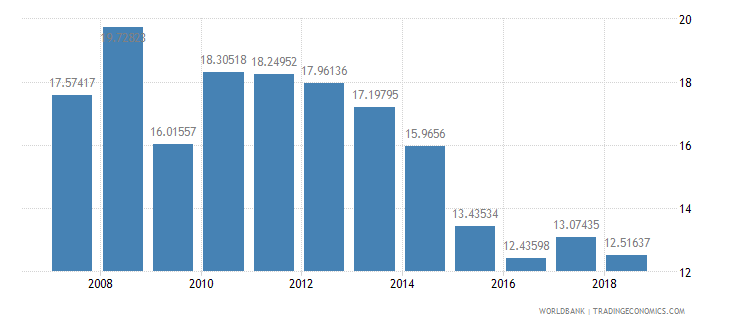 romania merchandise exports to developing economies within region percent of total merchandise exports wb data