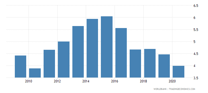 romania merchandise exports to economies in the arab world percent of total merchandise exports wb data