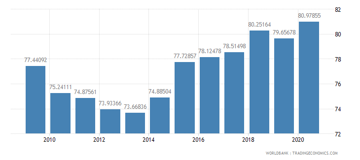 romania merchandise exports to high income economies percent of total merchandise exports wb data