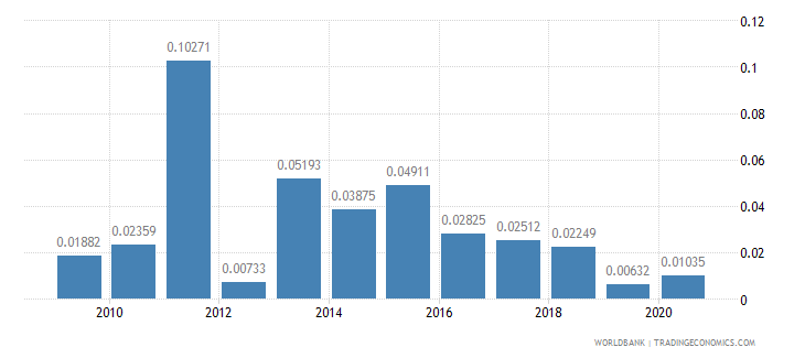 romania merchandise imports by the reporting economy residual percent of total merchandise imports wb data