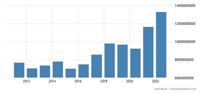 romania merchandise imports current us$ wb data
