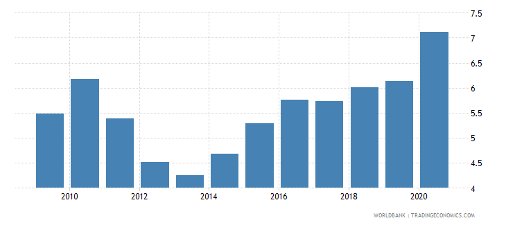romania merchandise imports from developing economies in east asia  pacific percent of total merchandise imports wb data