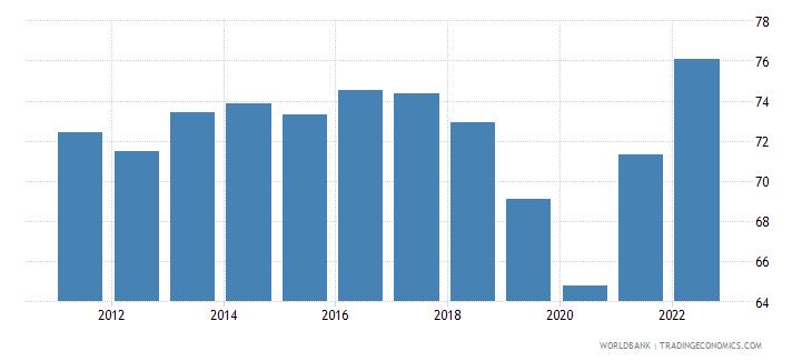 romania merchandise trade percent of gdp wb data