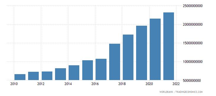 romania military expenditure current lcu wb data