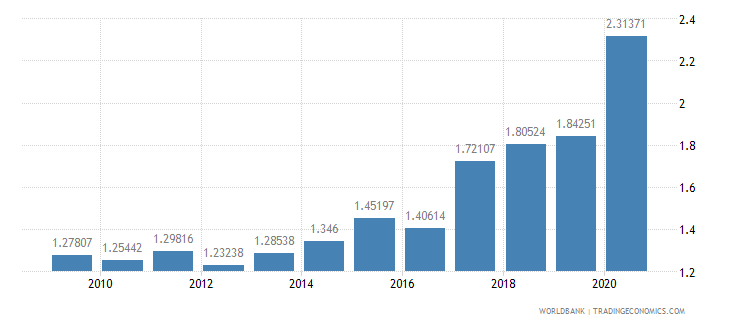 romania military expenditure percent of gdp wb data