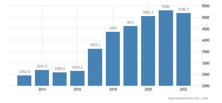 Romania Military Expenditure