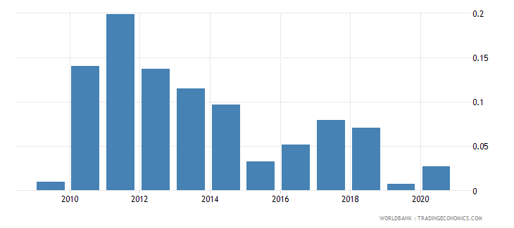 romania mineral rents percent of gdp wb data