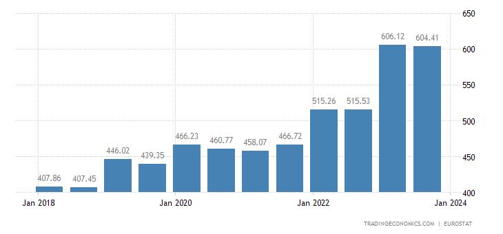 Romania Gross Minimum Monthly Wage