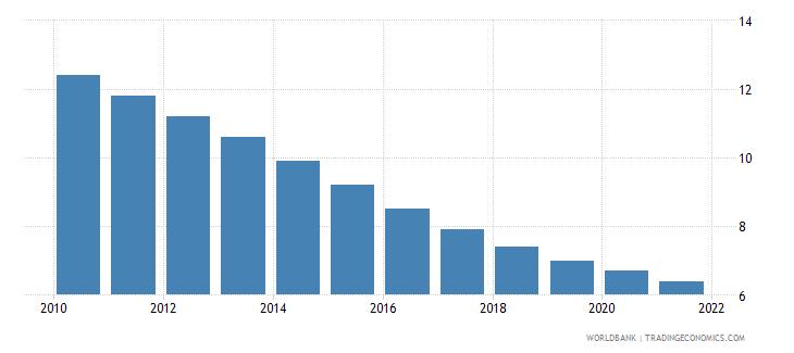 romania mortality rate under 5 per 1000 wb data