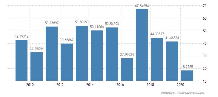 romania multilateral debt service percent of public and publicly guaranteed debt service wb data