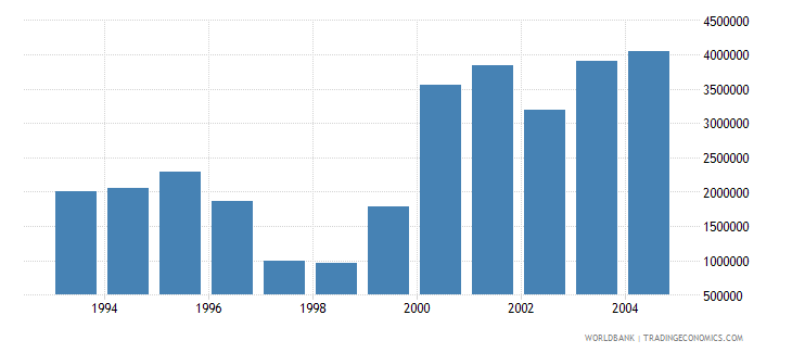 romania net bilateral aid flows from dac donors austria current us$ wb data