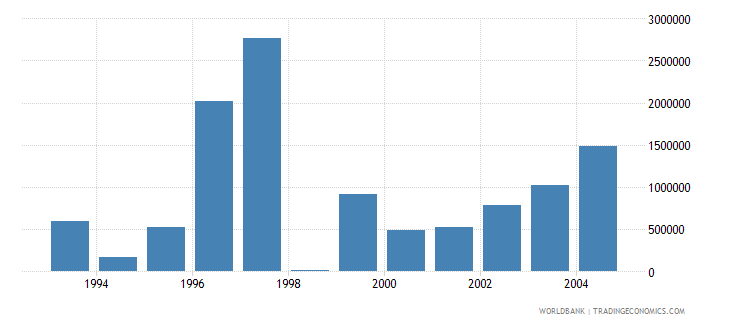 romania net bilateral aid flows from dac donors belgium current us$ wb data