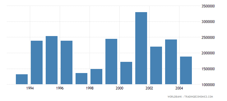 romania net bilateral aid flows from dac donors canada current us$ wb data