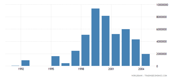 romania net bilateral aid flows from dac donors denmark current us$ wb data