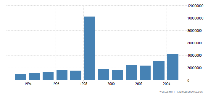 romania net bilateral aid flows from dac donors france current us$ wb data