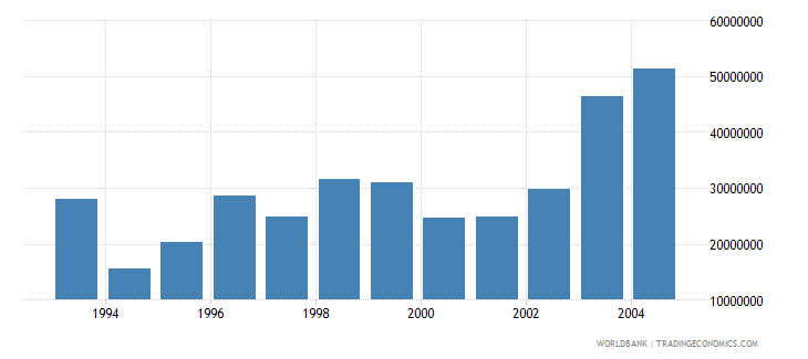 romania net bilateral aid flows from dac donors germany current us$ wb data