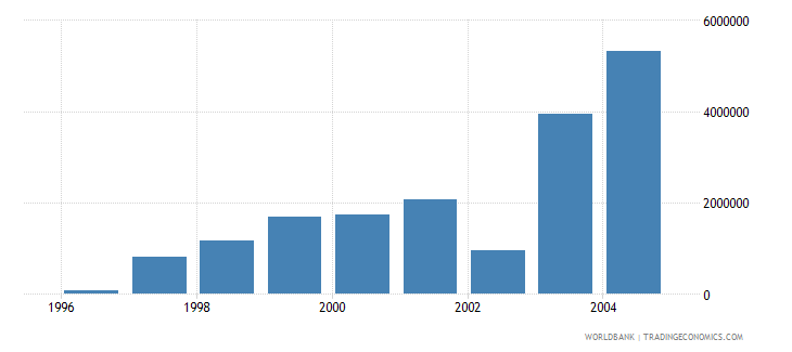 romania net bilateral aid flows from dac donors greece current us$ wb data