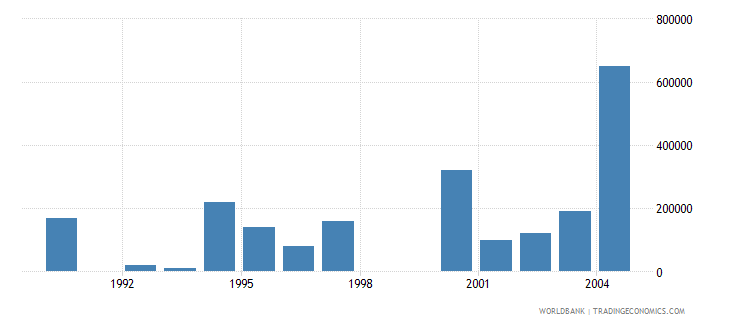 romania net bilateral aid flows from dac donors ireland current us$ wb data