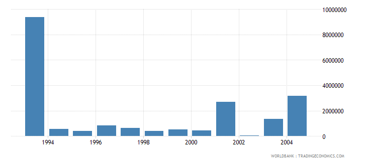 romania net bilateral aid flows from dac donors italy current us$ wb data
