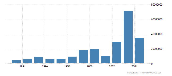 romania net bilateral aid flows from dac donors japan current us$ wb data
